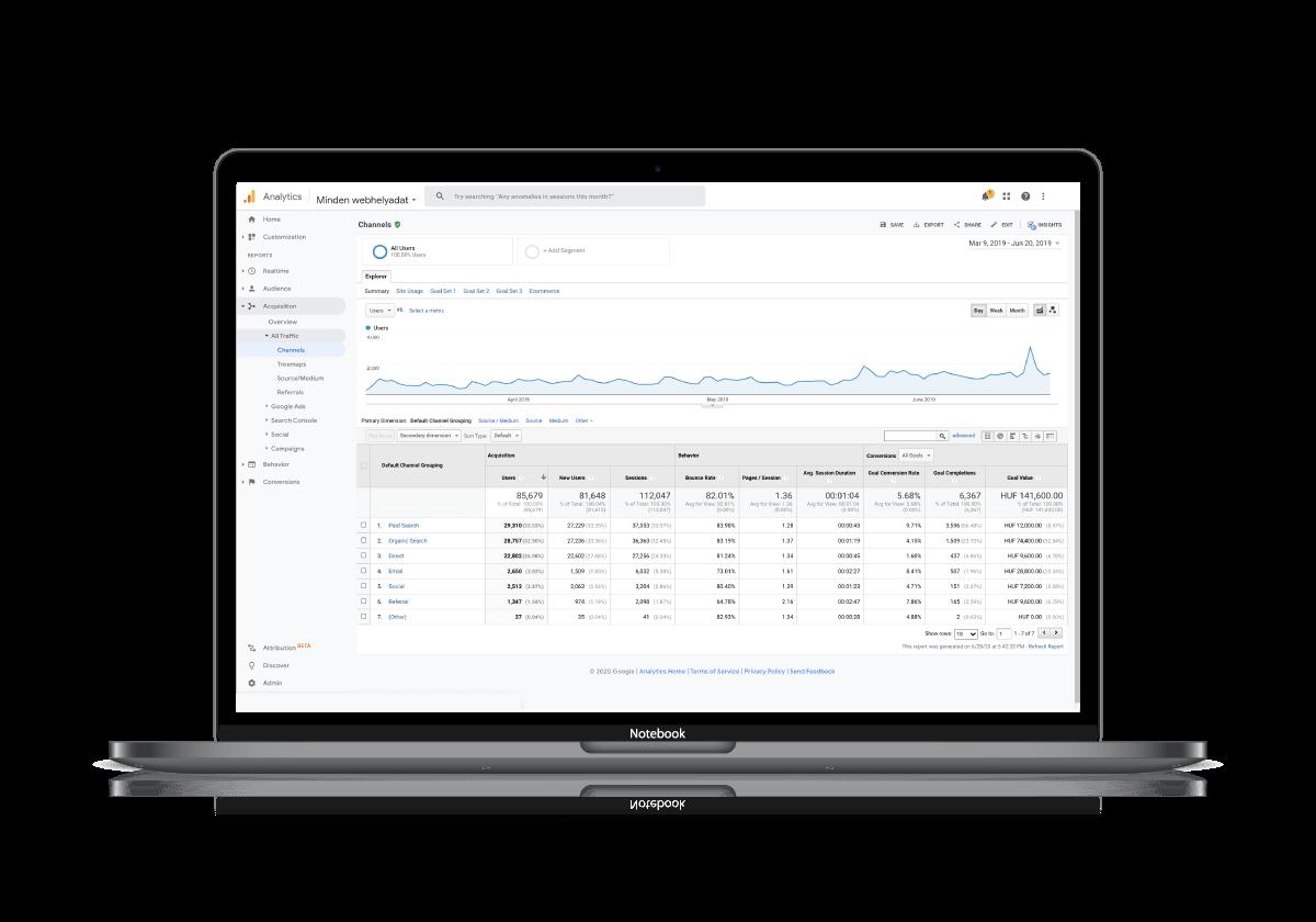 Macbook Google analytics-el